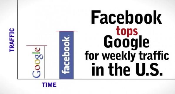 Facebook ist eine bedeutende Triebfeder bei der Social Media Revolution.